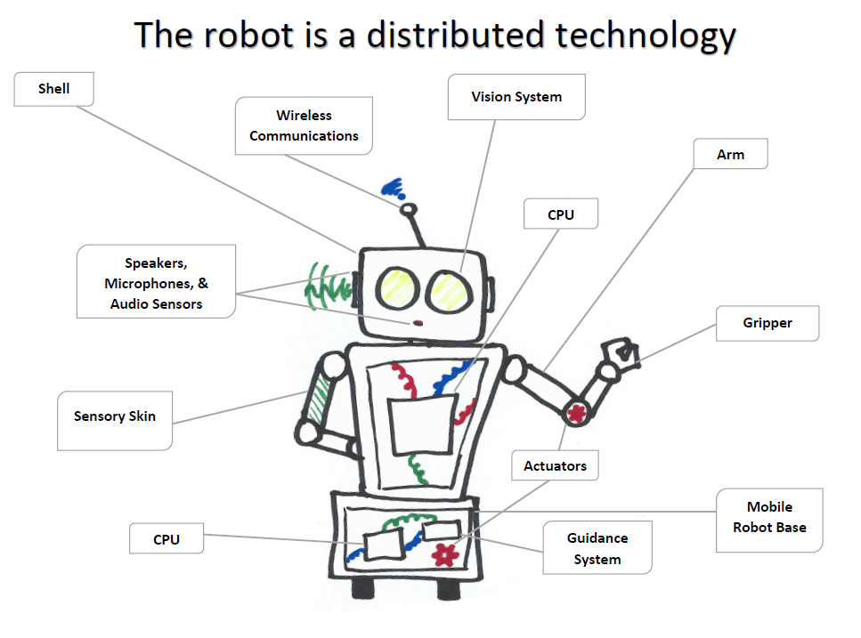 Robot definitions